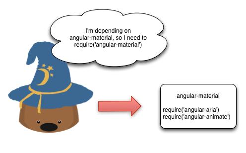 diagram using require